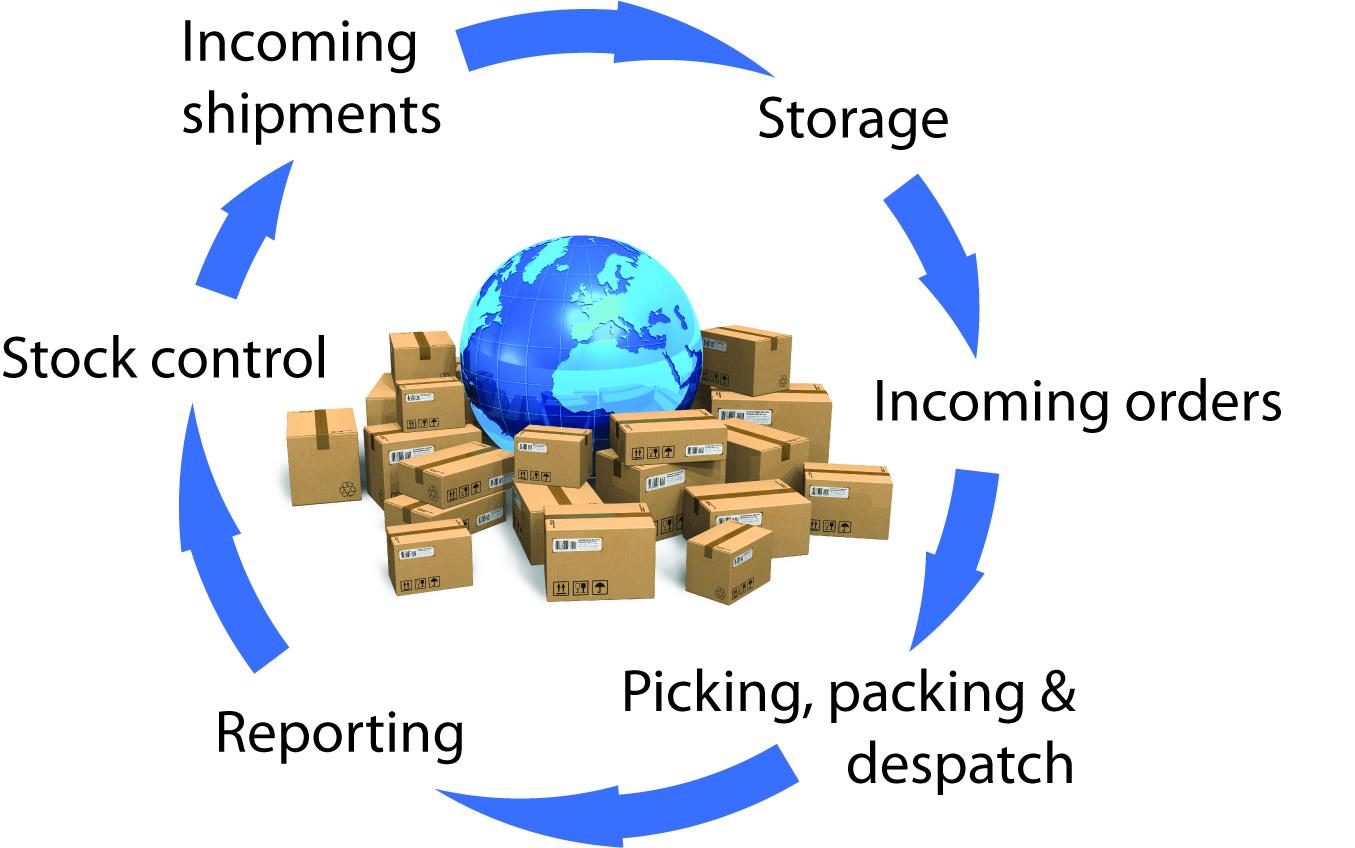 Ecommerce Fulfillment Center Colorado Springs Co The